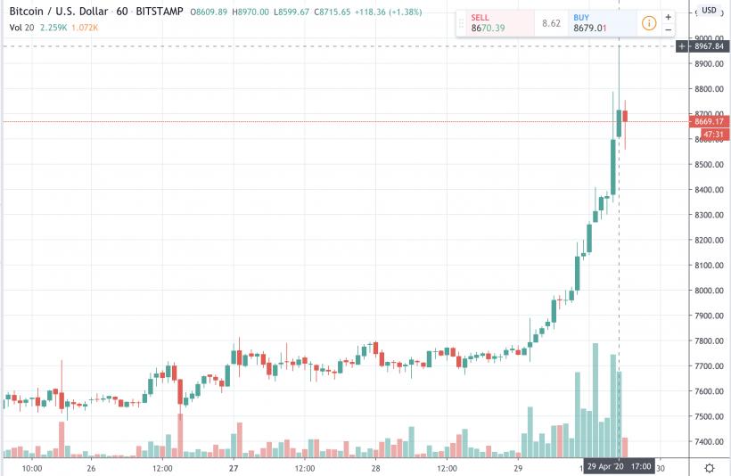 """""""Google"""" analitikai pranašauja, kas laukia bitkoinų kainos Bitcoin augimas pagal metų diagramą"""