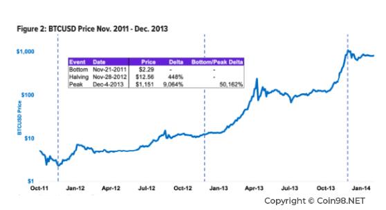metų bitkoinų kainų diagrama