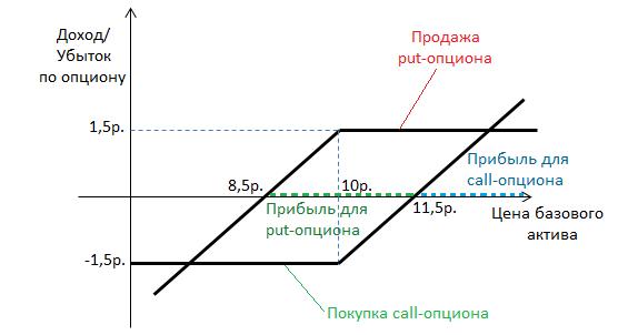 dvejetainių opcionų rodiklio strategija