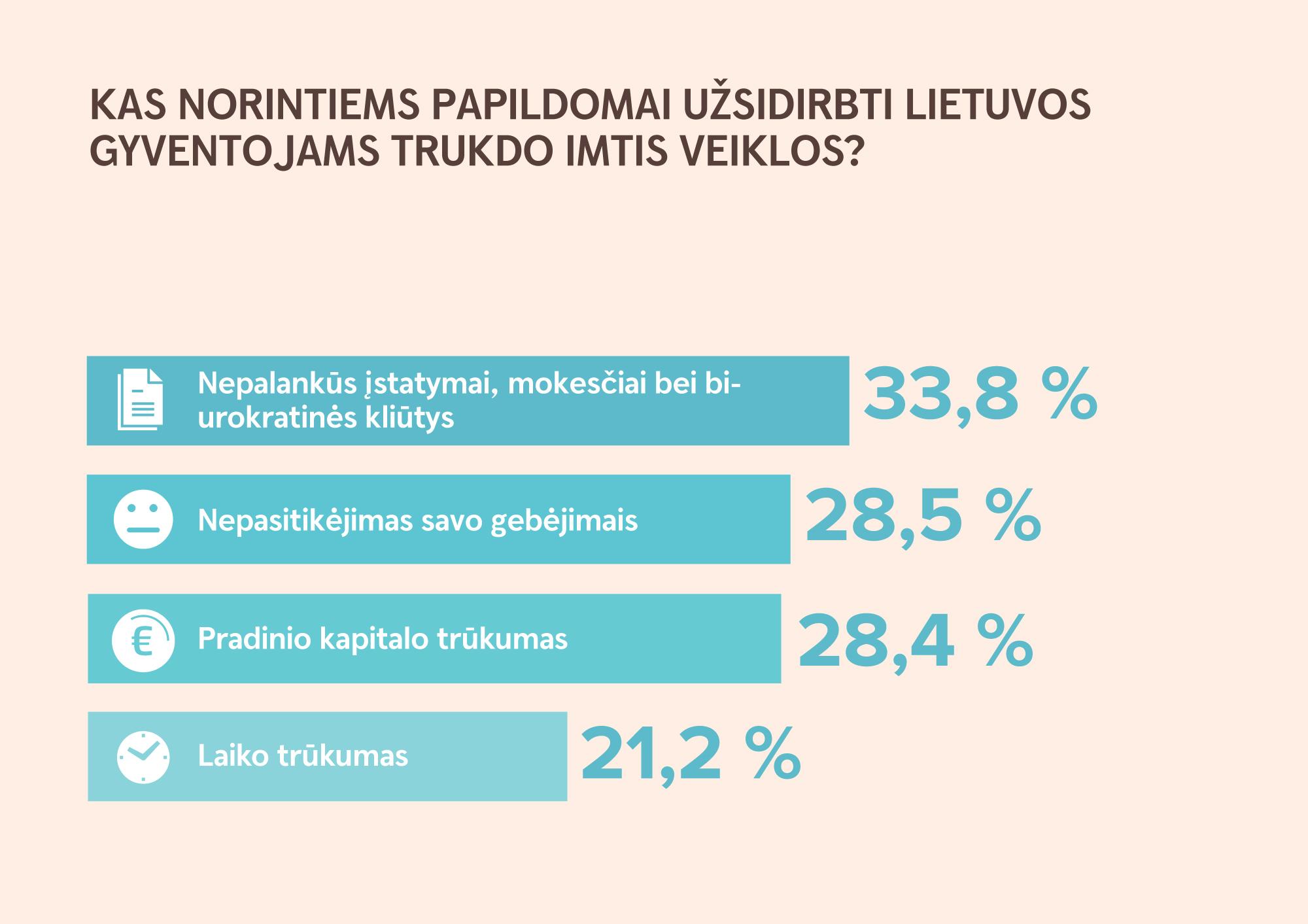 papildomų pajamų per internetą)
