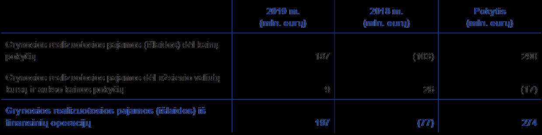 vertybinių popierių rinkos kursai)