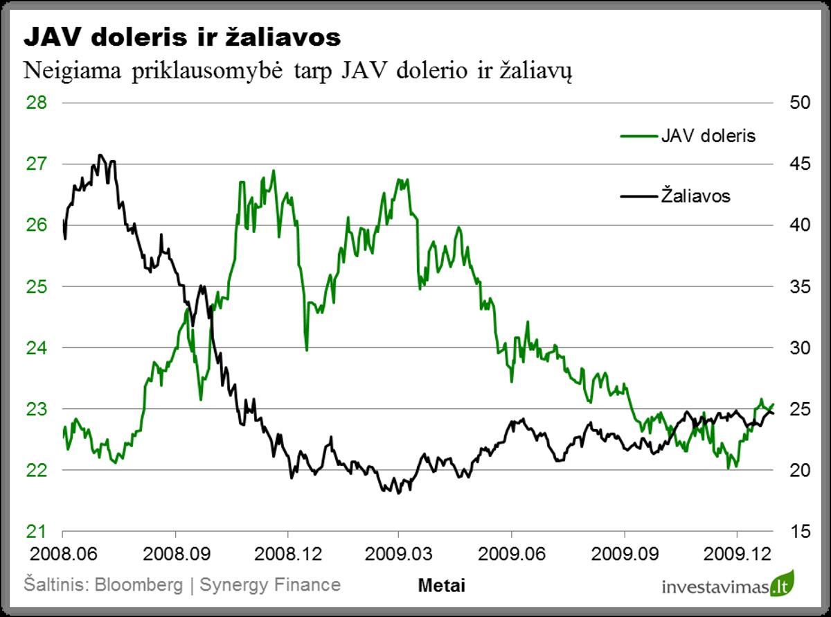 prekybos signalai apie euro dolerį)