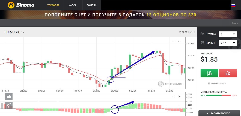 Dvejetainių pasirinkimo galimybių rinkos gylis)