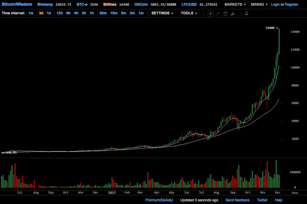 bitkoino norma bitfinex