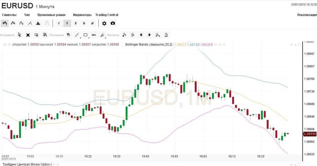 Lažintis dvejetainėse rinkose