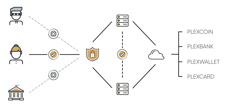 bitkoino sunkumų diagrama)