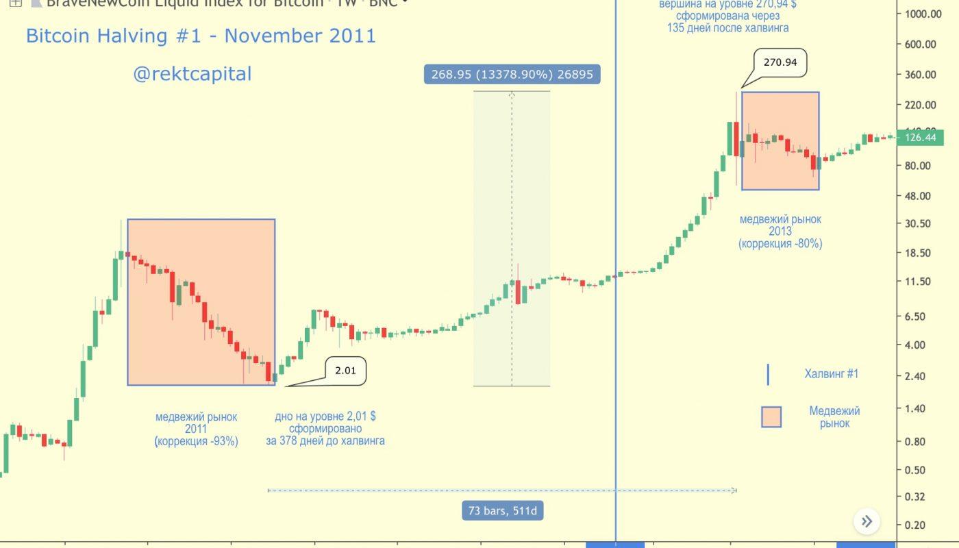 bitkoino kaina šios dienos diagramoje)