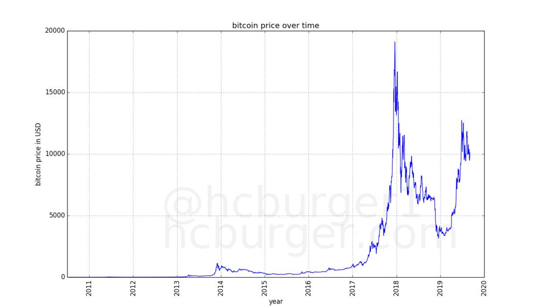 Bitcoin augimo prognozės)