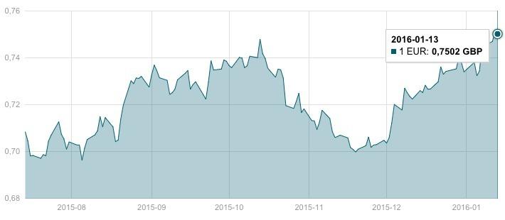 Dolerio kursas. Euras Doleris: kaip Prekiauti EUR/USD Valiutų Pora