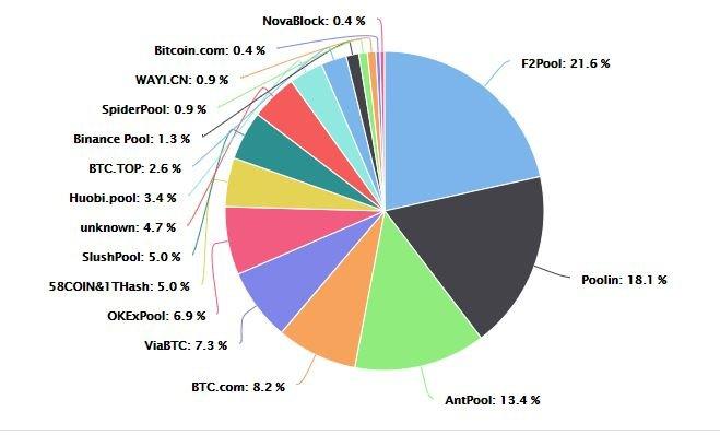 bitkoino augimo pradžia)