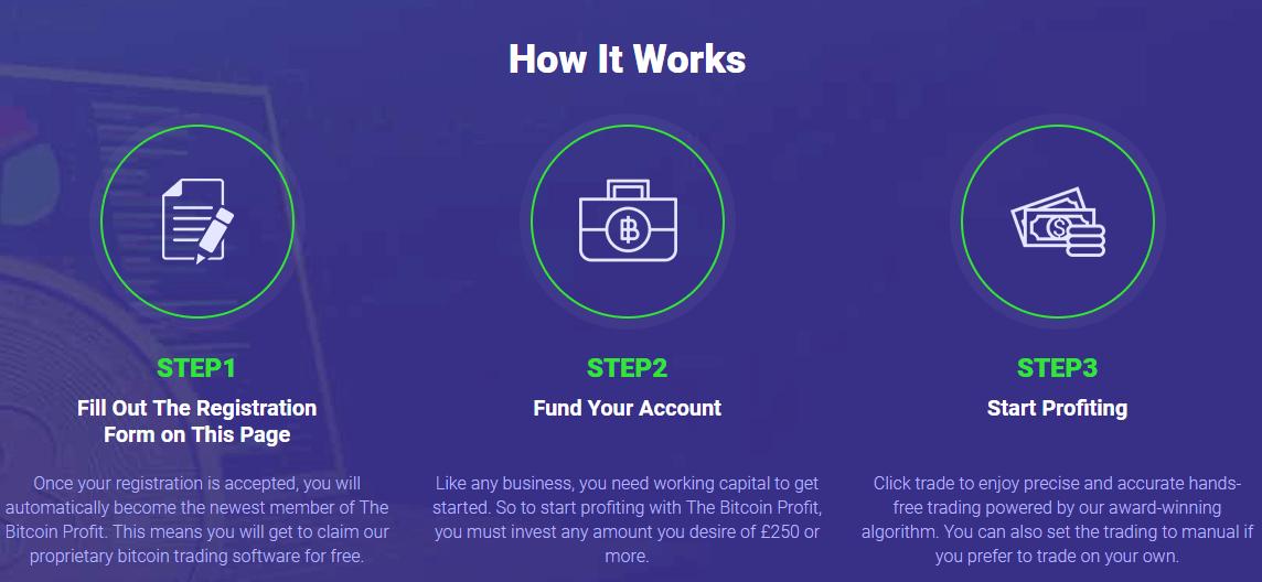 Bitcoin prasme