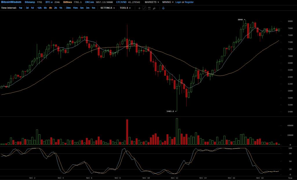 Bitkoino kaina artėja prie 20.000 USD, prognozuoja 400.000 USD