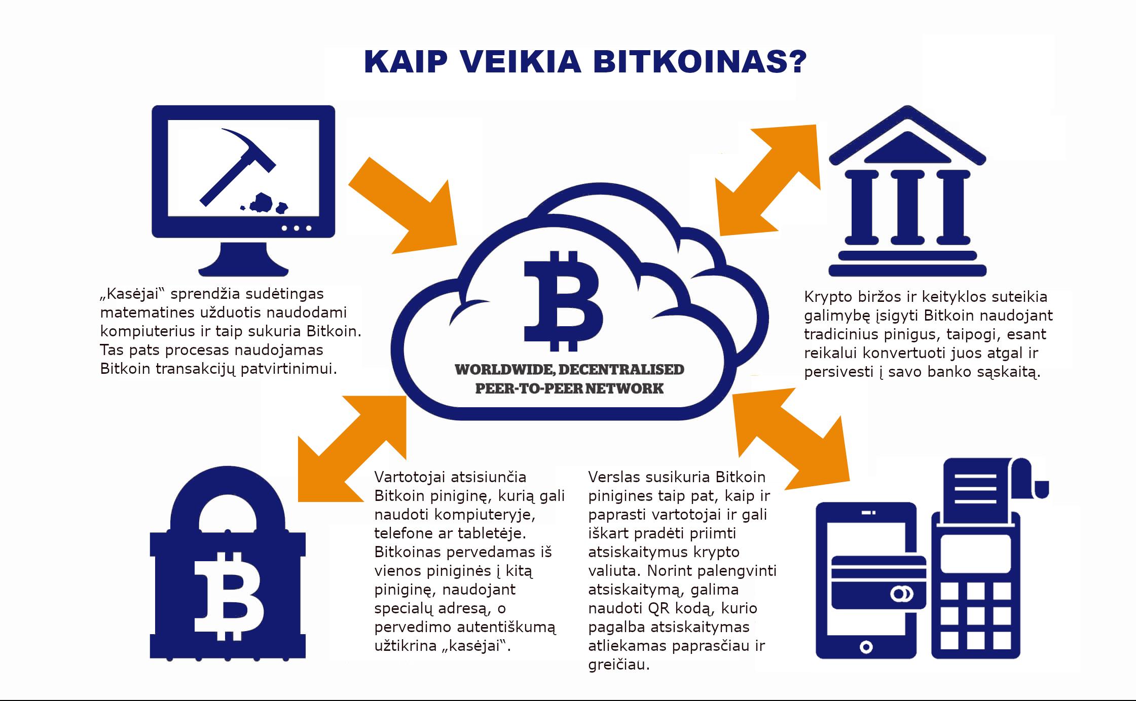 Bitkoinas: nepertraukiama grandinė saugo virtualią valiutą