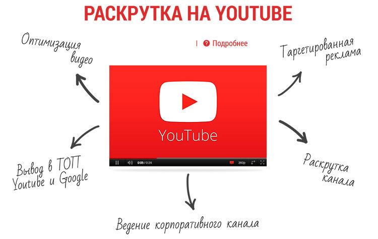 kaip užsidirbti vaizdo įrašų idėjų