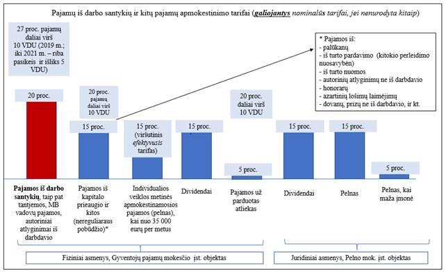 bazinių papildomų pajamų)