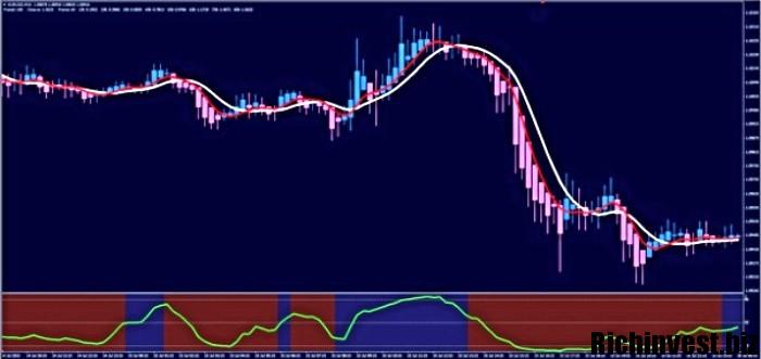 Adx variantas - Rodiklis, rodantis tendencijos kryptį ir stiprumą