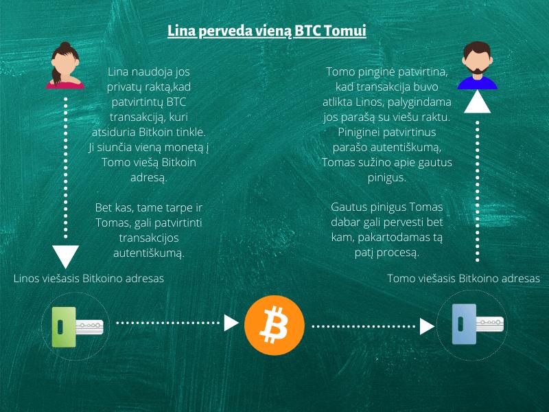 bitkoino priežasčių)