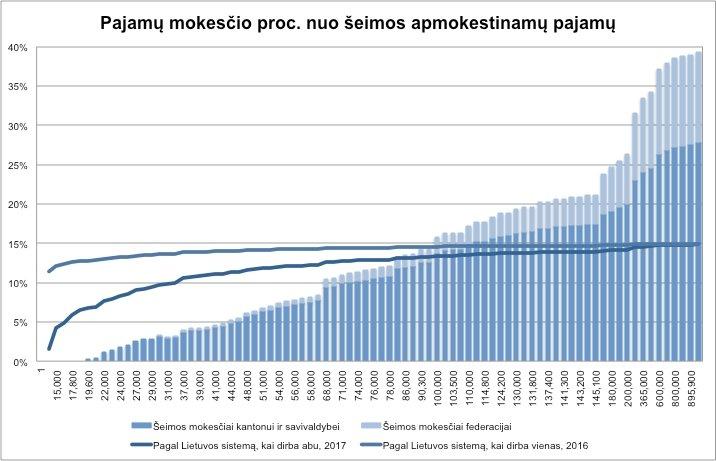 Šveicarijos pajamos iš interneto)