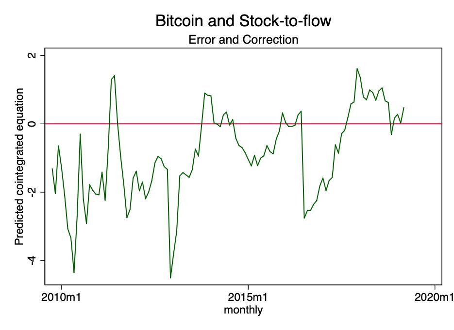 metų bitkoinų kainų diagrama)