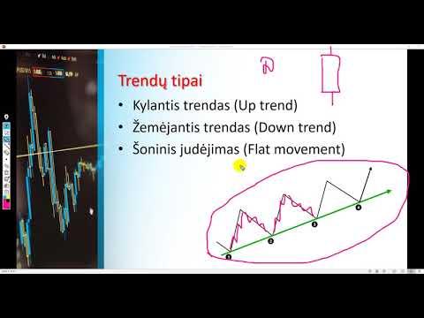 tendencijų linijos išvestis