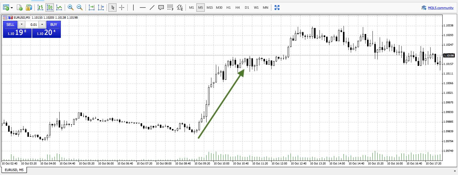 akcijų prekybos tendencijos