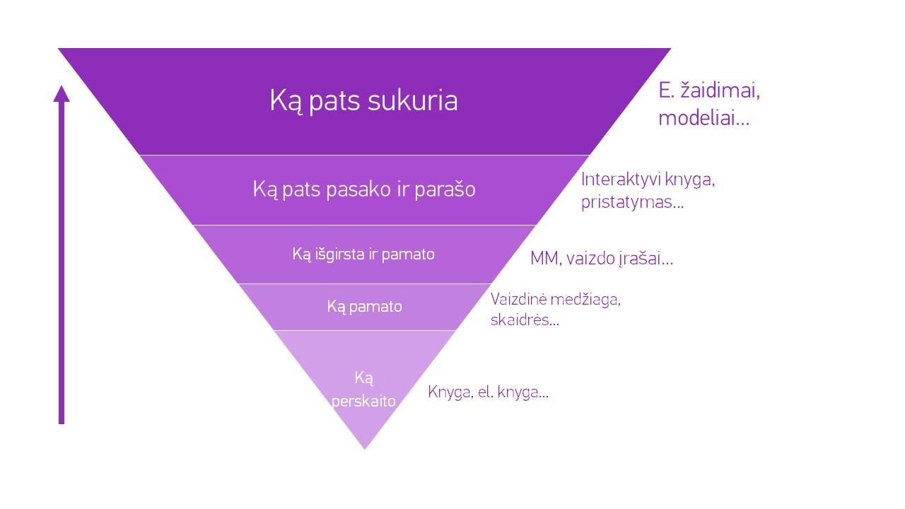 Geometrijos uždarbis internete