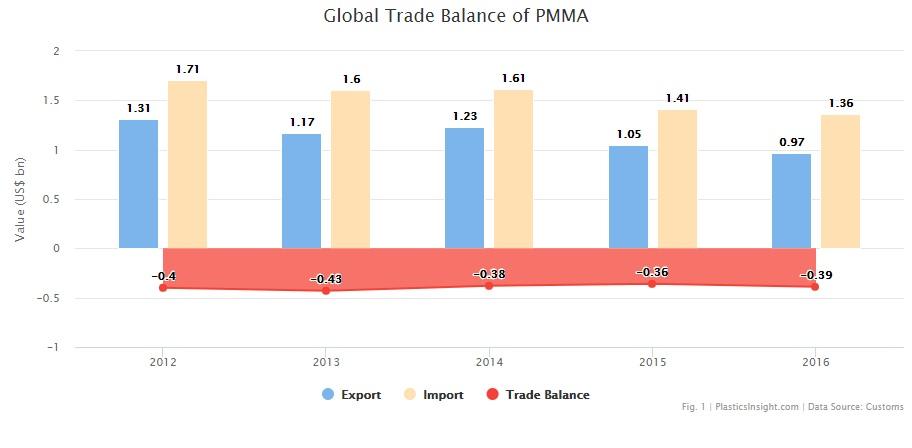 pasaulinė prekyba