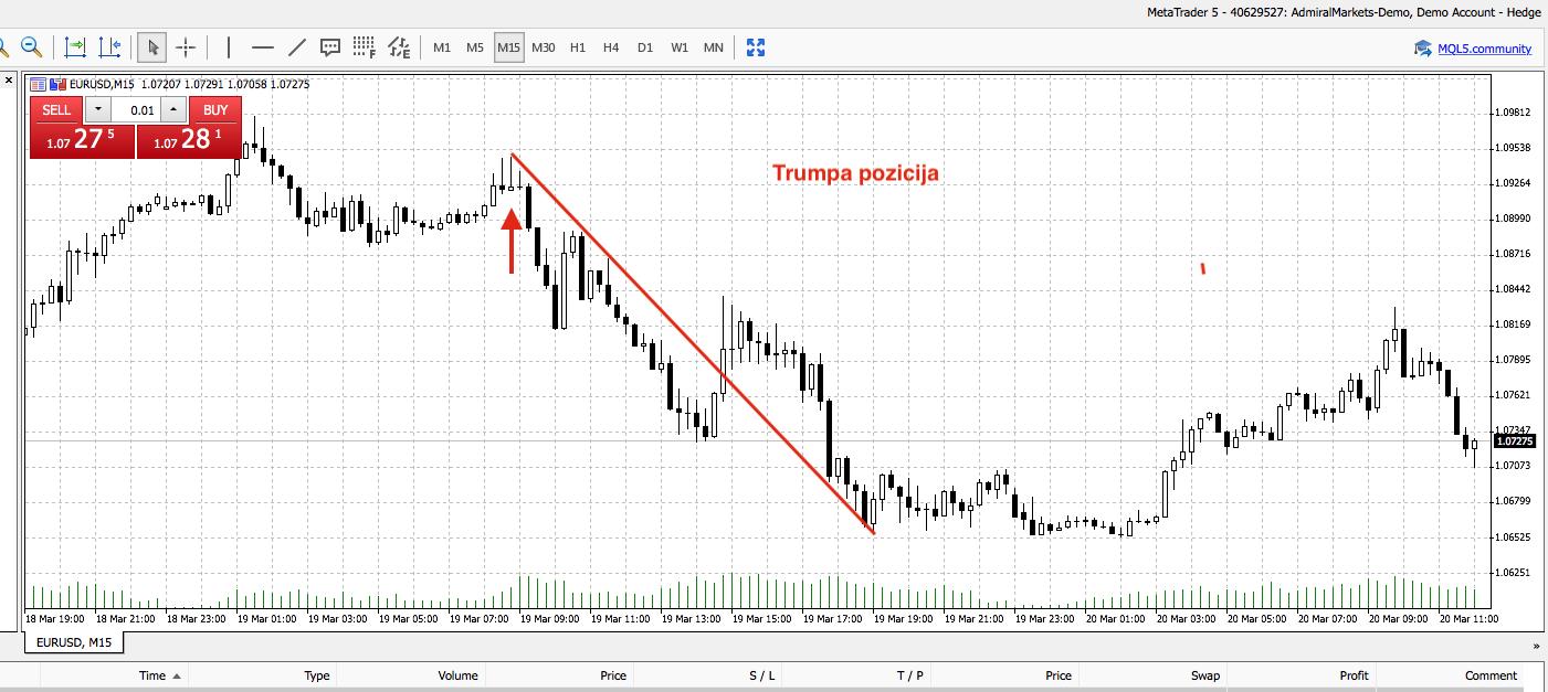 remti pasipriešinimo prekybos strategiją)