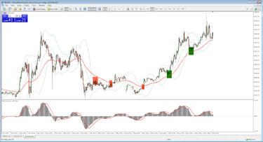 prekybos išvestinių finansinių priemonių rinkos strategijomis ichimoku debesų prekybos signalai