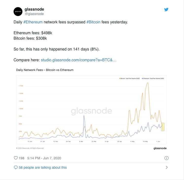 Bitcoin tinklo perkrova